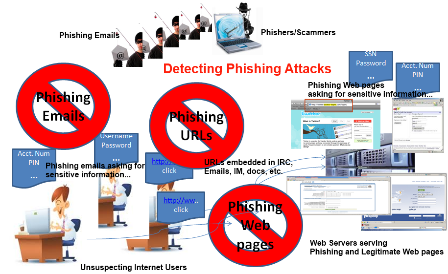 PhishingAttacks